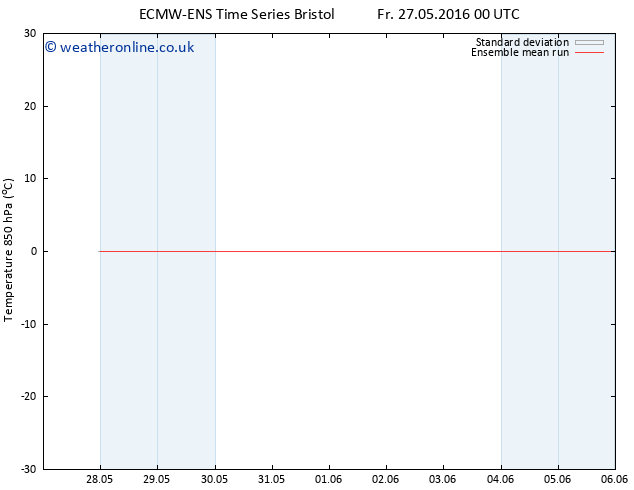 Temp. 850 hPa ECMWFTS Fr 03.06.2016 00 GMT