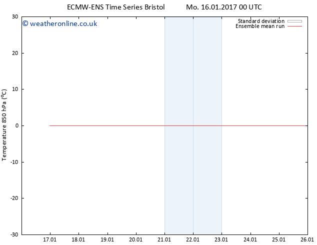 Temp. 850 hPa ECMWFTS Mo 23.01.2017 00 GMT