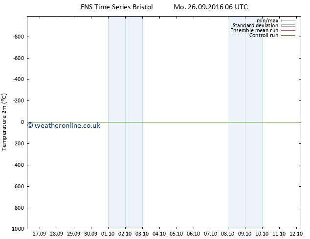 Temperature (2m) GEFS TS Mo 03.10.2016 00 GMT