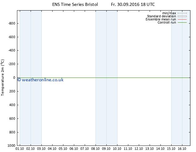 Temperature (2m) GEFS TS Mo 10.10.2016 18 GMT