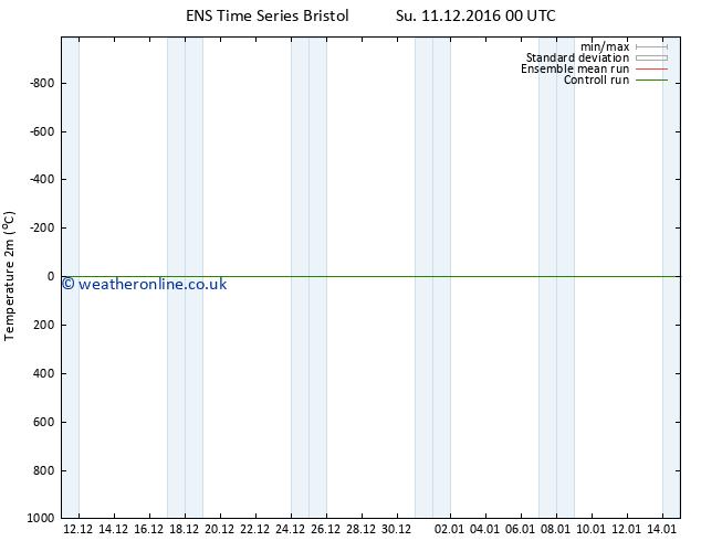 Temperature (2m) GEFS TS We 21.12.2016 00 GMT