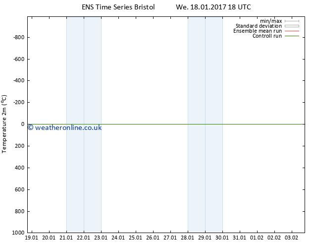 Temperature (2m) GEFS TS Sa 28.01.2017 18 GMT
