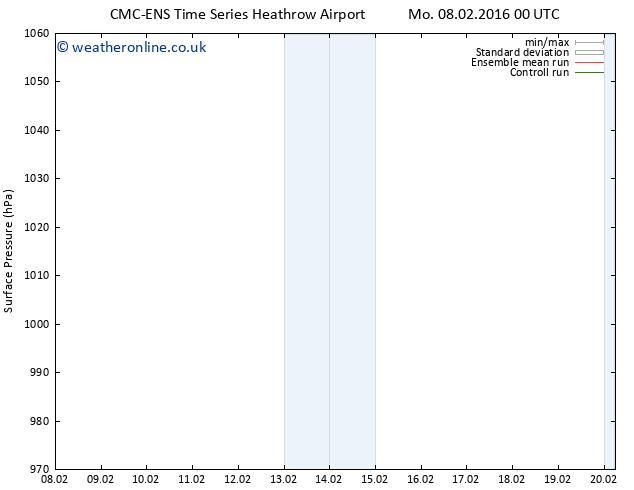 Surface pressure CMC TS Mo 08.02.2016 06 GMT