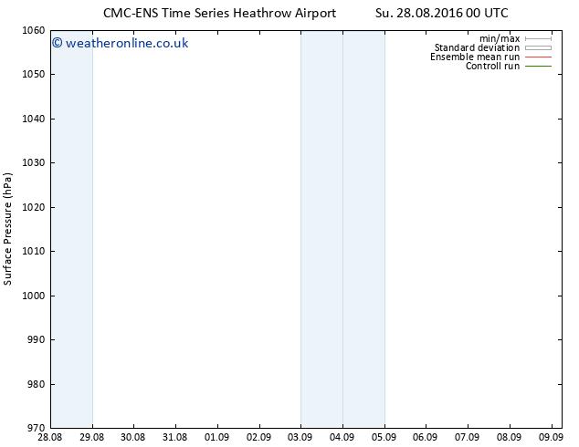 Surface pressure CMC TS Tu 06.09.2016 00 GMT
