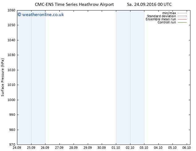 Surface pressure CMC TS Su 25.09.2016 00 GMT