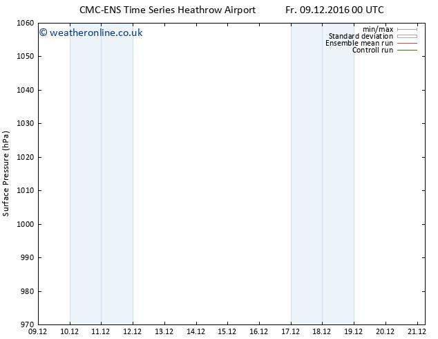Surface pressure CMC TS Mo 19.12.2016 12 GMT
