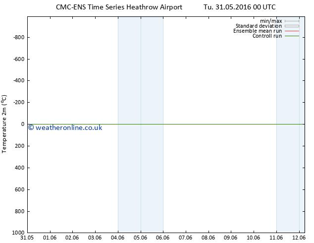 Temperature (2m) CMC TS Tu 31.05.2016 06 GMT