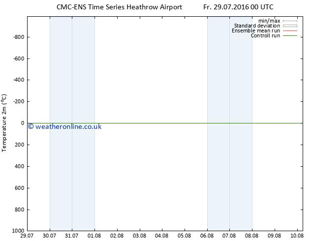 Temperature (2m) CMC TS Fr 29.07.2016 06 GMT