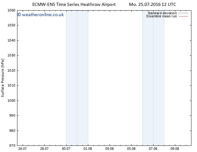 Surface pressure ECMWFTS Th 28.07.2016 12 GMT