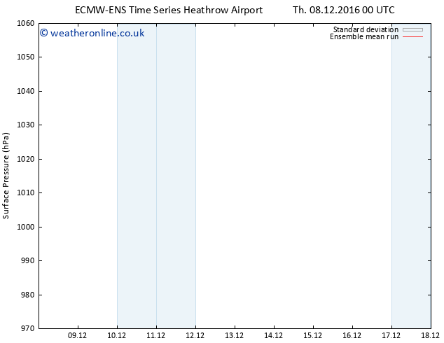 Surface pressure ECMWFTS Sa 10.12.2016 00 GMT