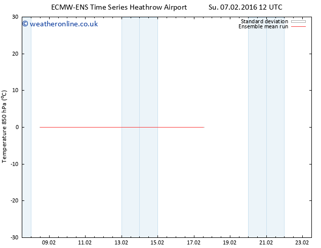Temp. 850 hPa ECMWFTS Th 11.02.2016 12 GMT