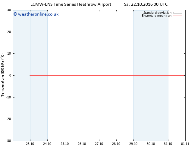 Temp. 850 hPa ECMWFTS Su 23.10.2016 00 GMT