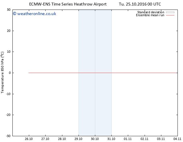 Temp. 850 hPa ECMWFTS Sa 29.10.2016 00 GMT