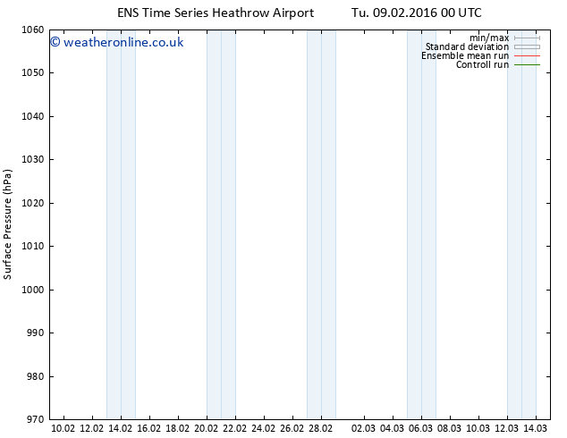 Surface pressure GEFS TS Th 25.02.2016 00 GMT