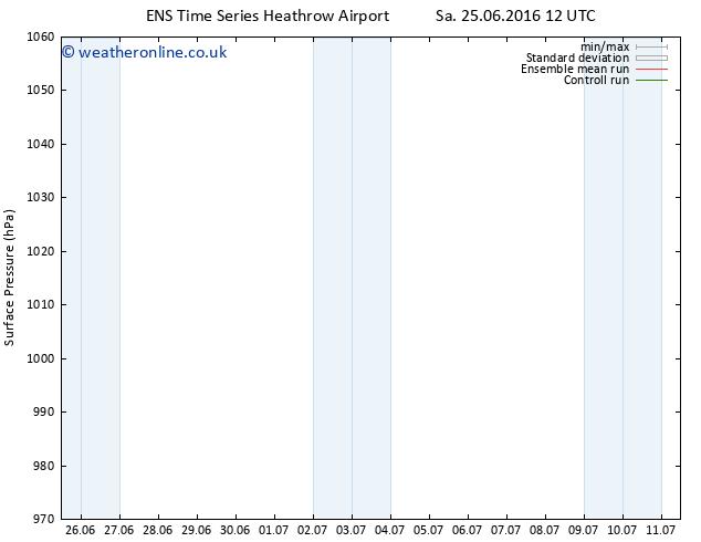 Surface pressure GEFS TS Su 26.06.2016 06 GMT