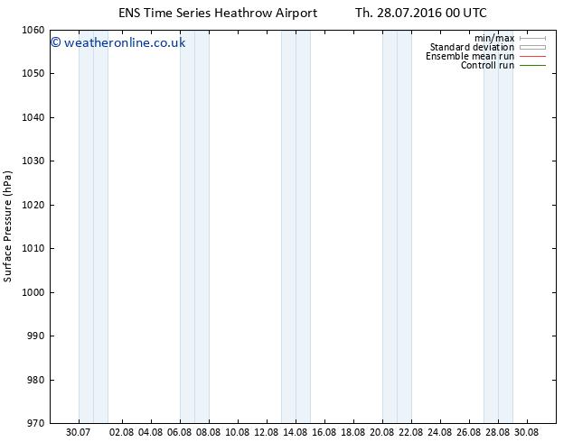 Surface pressure GEFS TS Fr 05.08.2016 00 GMT