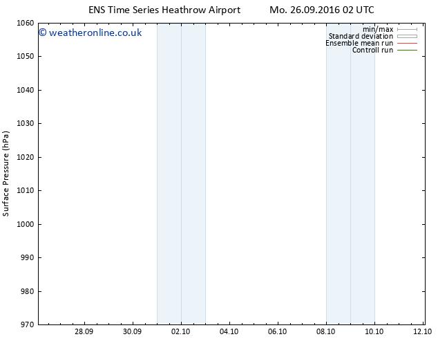 Surface pressure GEFS TS We 28.09.2016 14 GMT