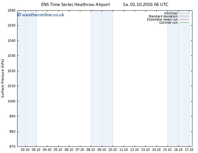 Surface pressure GEFS TS Su 09.10.2016 06 GMT