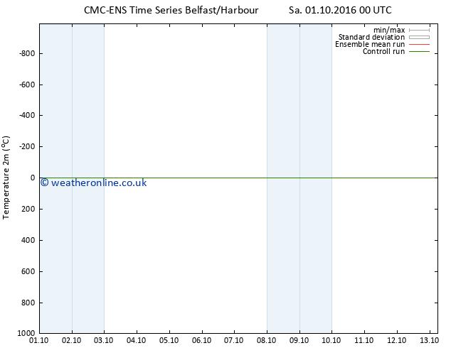 Temperature (2m) CMC TS Mo 03.10.2016 06 GMT