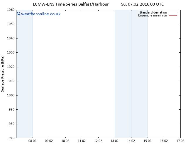 Surface pressure ECMWFTS Sa 13.02.2016 00 GMT