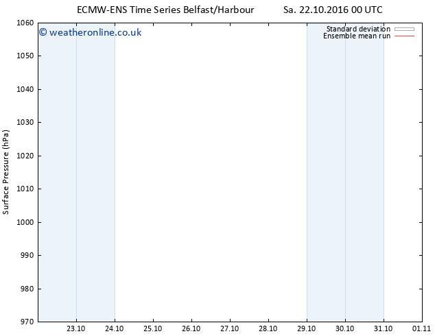 Surface pressure ECMWFTS Th 27.10.2016 00 GMT