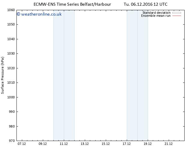 Surface pressure ECMWFTS Sa 10.12.2016 12 GMT