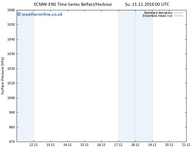 Surface pressure ECMWFTS We 21.12.2016 00 GMT