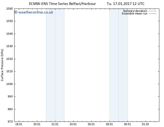 Surface pressure ECMWFTS We 18.01.2017 12 GMT