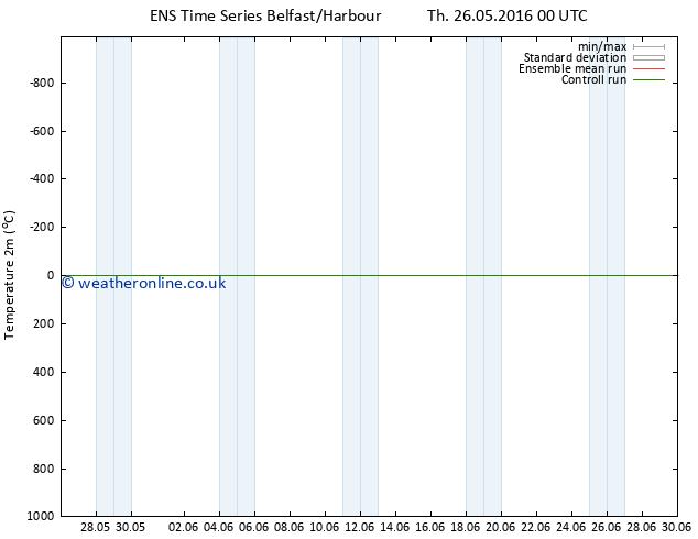 Temperature (2m) GEFS TS Fr 27.05.2016 12 GMT