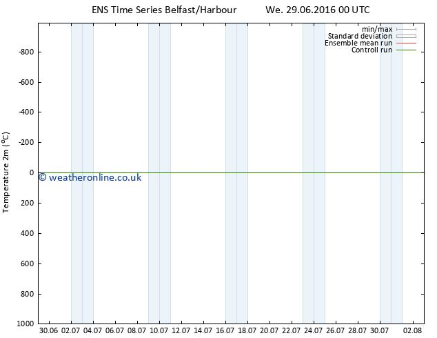 Temperature (2m) GEFS TS Th 30.06.2016 12 GMT