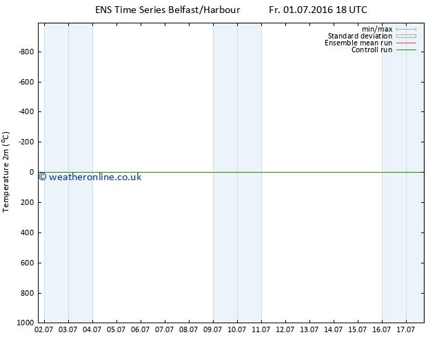 Temperature (2m) GEFS TS Sa 02.07.2016 00 GMT