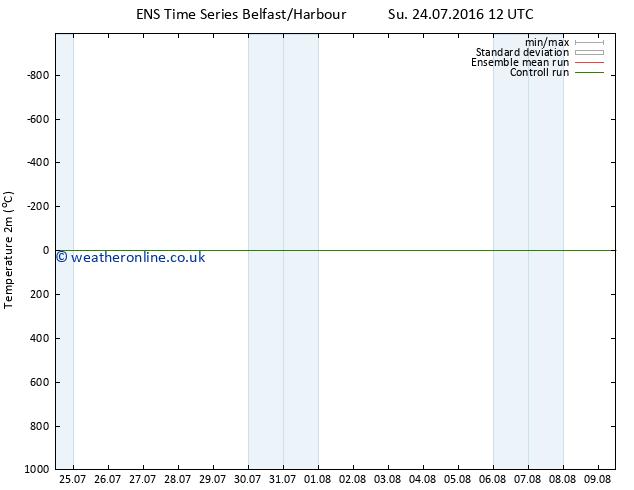Temperature (2m) GEFS TS Th 28.07.2016 12 GMT