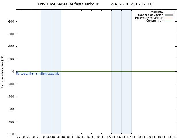 Temperature (2m) GEFS TS We 26.10.2016 18 GMT