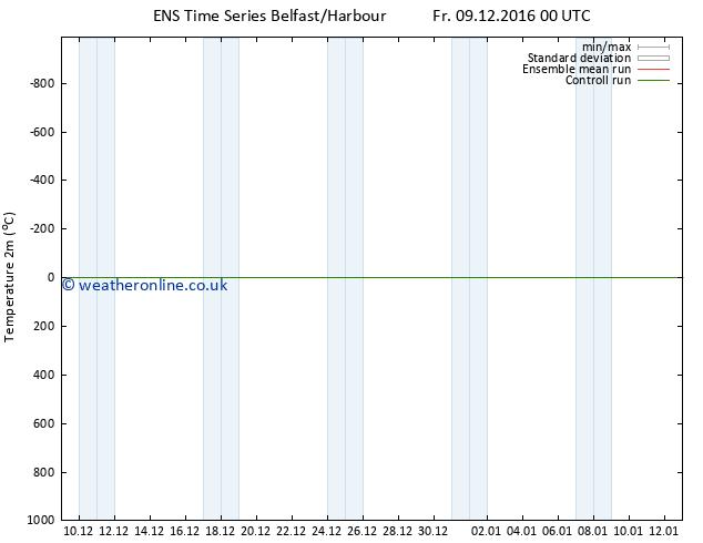 Temperature (2m) GEFS TS Tu 13.12.2016 00 GMT