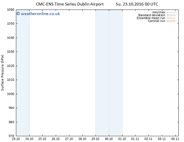 Surface pressure CMC TS Mo 31.10.2016 00 GMT