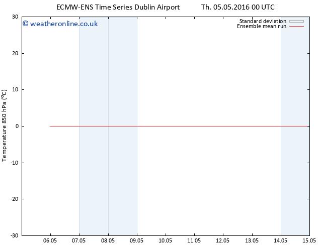 Temp. 850 hPa ECMWFTS Fr 06.05.2016 00 GMT