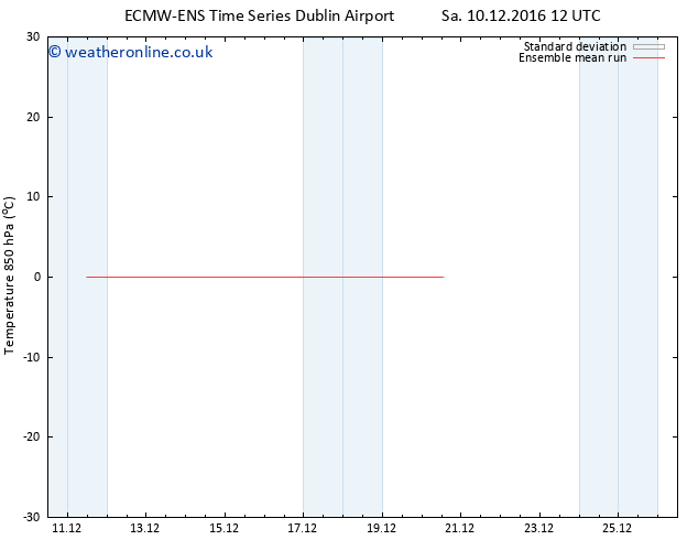 Temp. 850 hPa ECMWFTS Su 11.12.2016 12 GMT