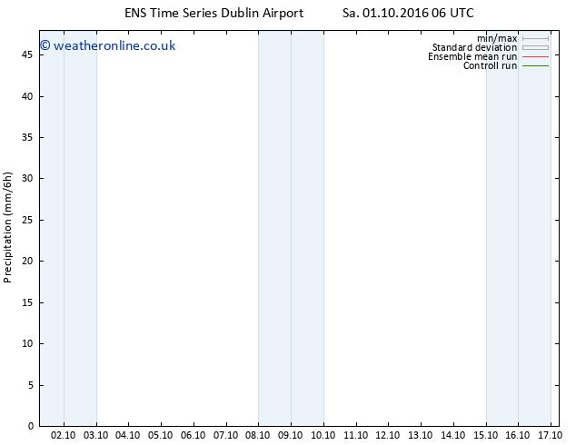 Precipitation GEFS TS Sa 01.10.2016 12 GMT