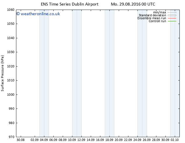 Surface pressure GEFS TS Mo 12.09.2016 00 GMT