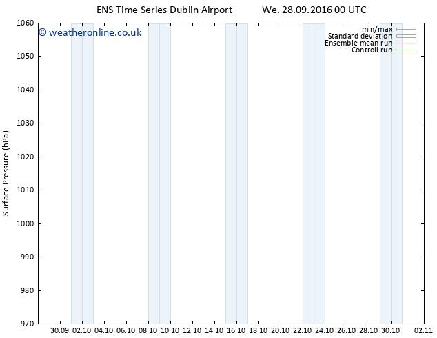 Surface pressure GEFS TS We 12.10.2016 00 GMT