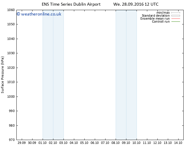 Surface pressure GEFS TS Mo 03.10.2016 00 GMT
