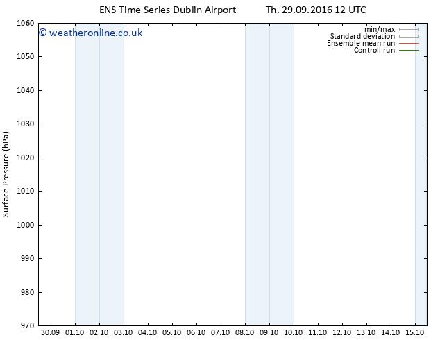 Surface pressure GEFS TS Sa 15.10.2016 12 GMT