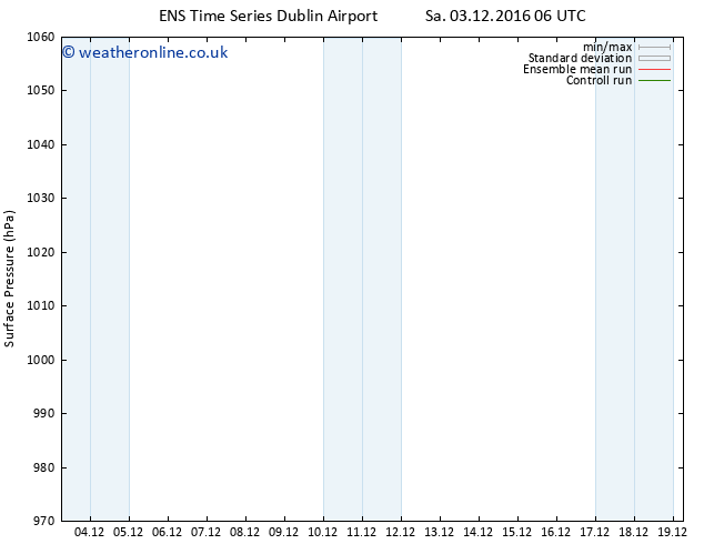 Surface pressure GEFS TS Sa 03.12.2016 06 GMT