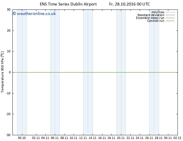 Temp. 850 hPa GEFS TS Th 03.11.2016 06 GMT