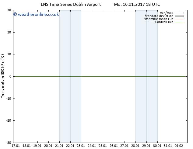 Temp. 850 hPa GEFS TS Mo 23.01.2017 00 GMT