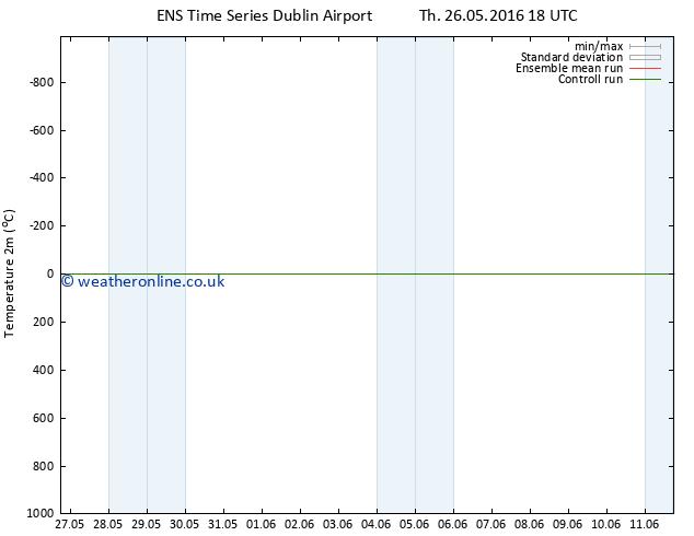 Temperature (2m) GEFS TS Fr 27.05.2016 00 GMT