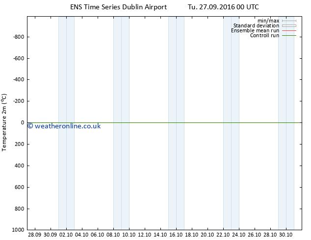 Temperature (2m) GEFS TS Sa 01.10.2016 06 GMT