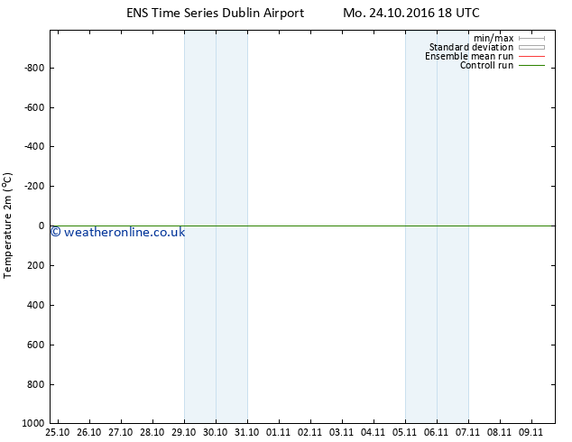 Temperature (2m) GEFS TS Sa 29.10.2016 00 GMT