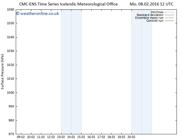Surface pressure CMC TS Mo 08.02.2016 12 GMT