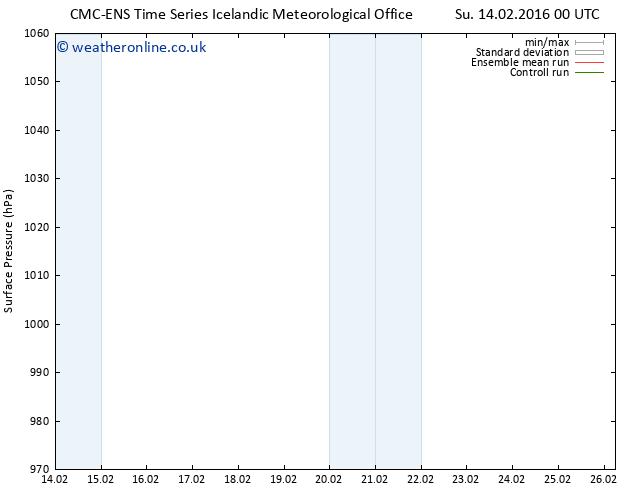 Surface pressure CMC TS Sa 20.02.2016 00 GMT